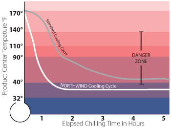 Bally Northwind Blast Chiller Danger Zone Graph